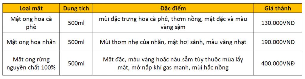 Bảng giá mật ong nguyên chất 100% tại Đà Nẵng